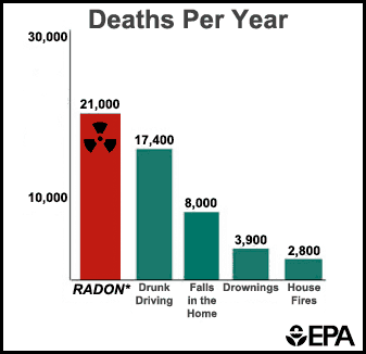radon deaths per year graph