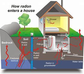 how radon enters the house image